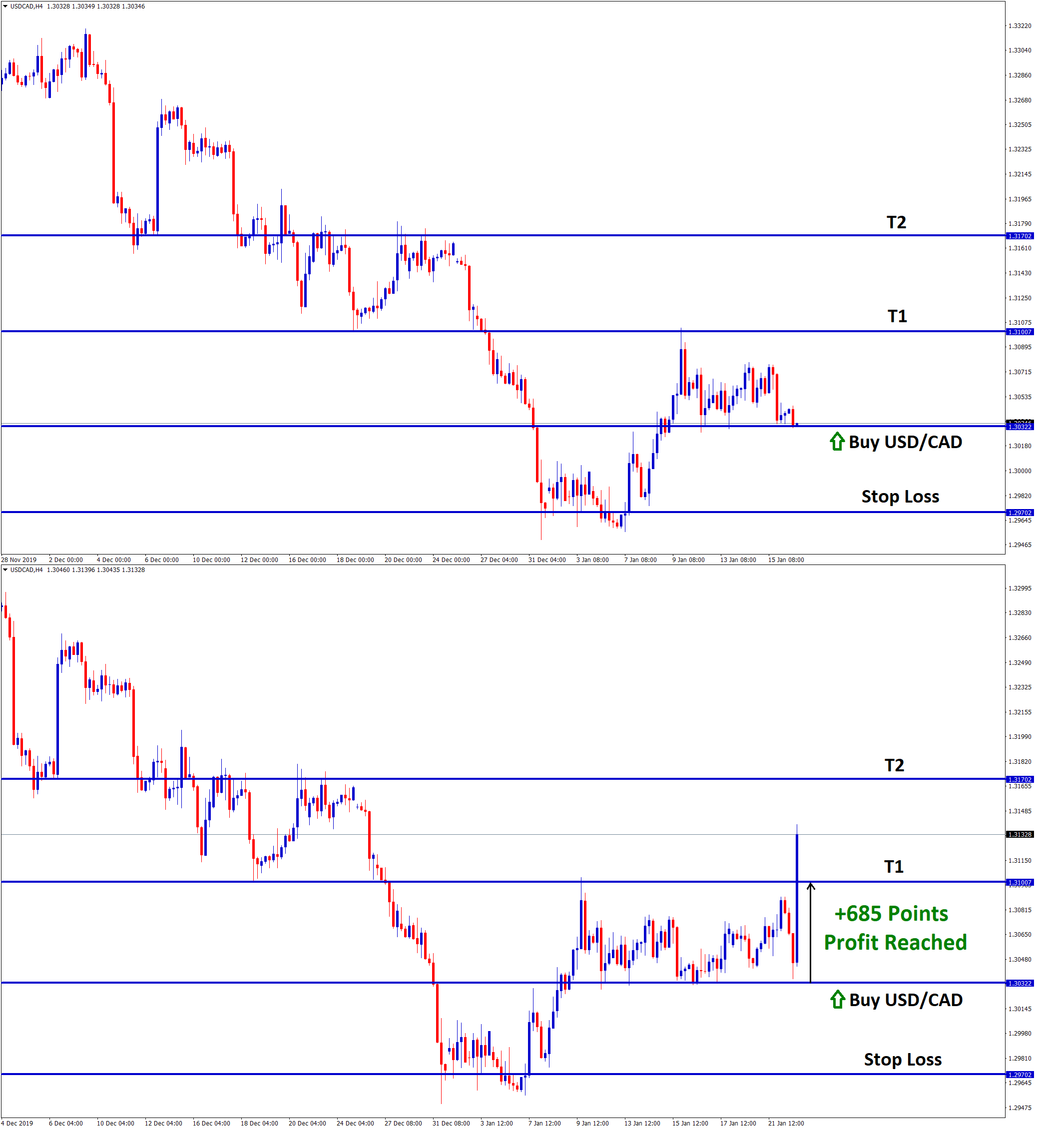 take profit reached in usd cad buy signal