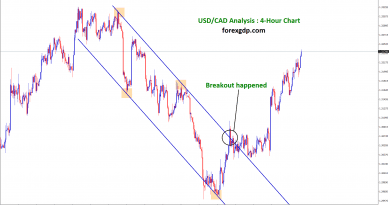 usd cad breakout happened in 4 hour chart