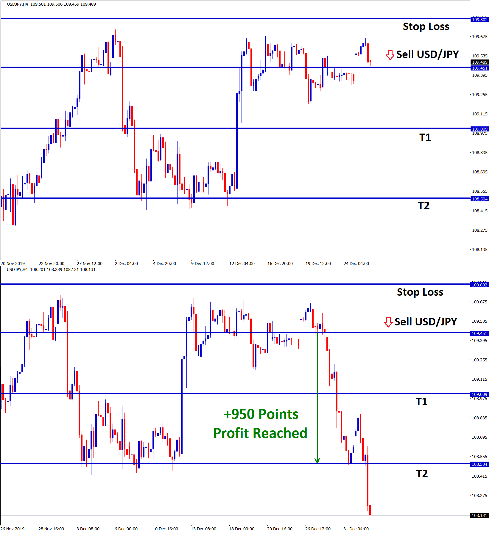 Take profit reached in usd jpy sell signal