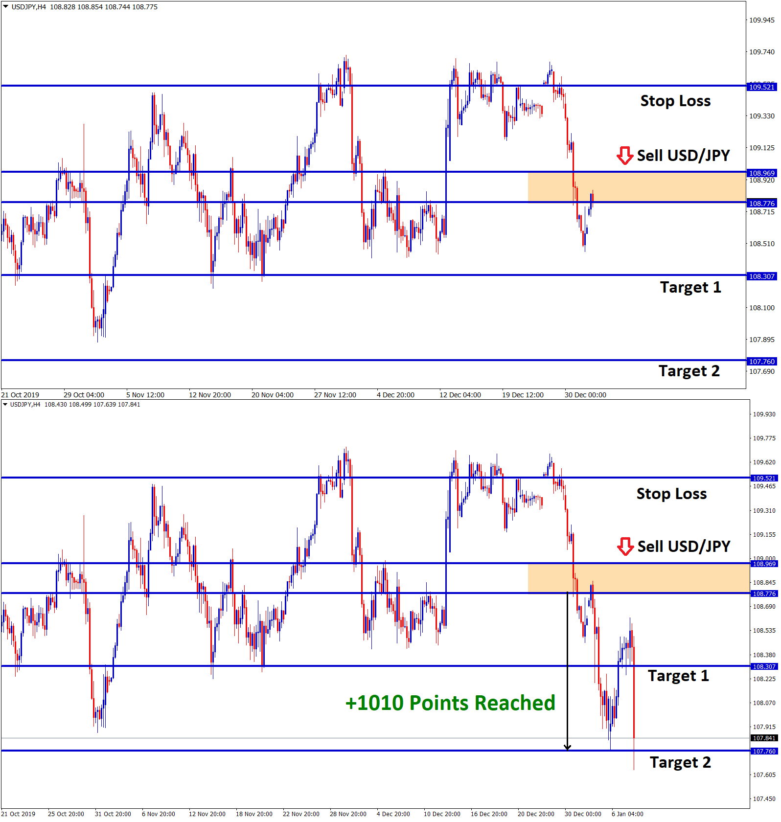 Forex GDP hits take profit in usd jpy sell signal