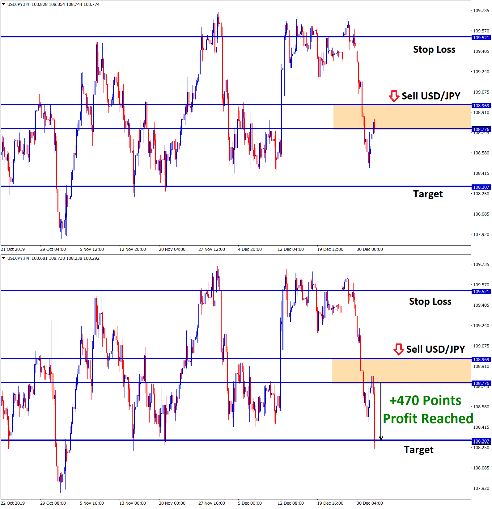 usd jpy reached take profit in sell signal