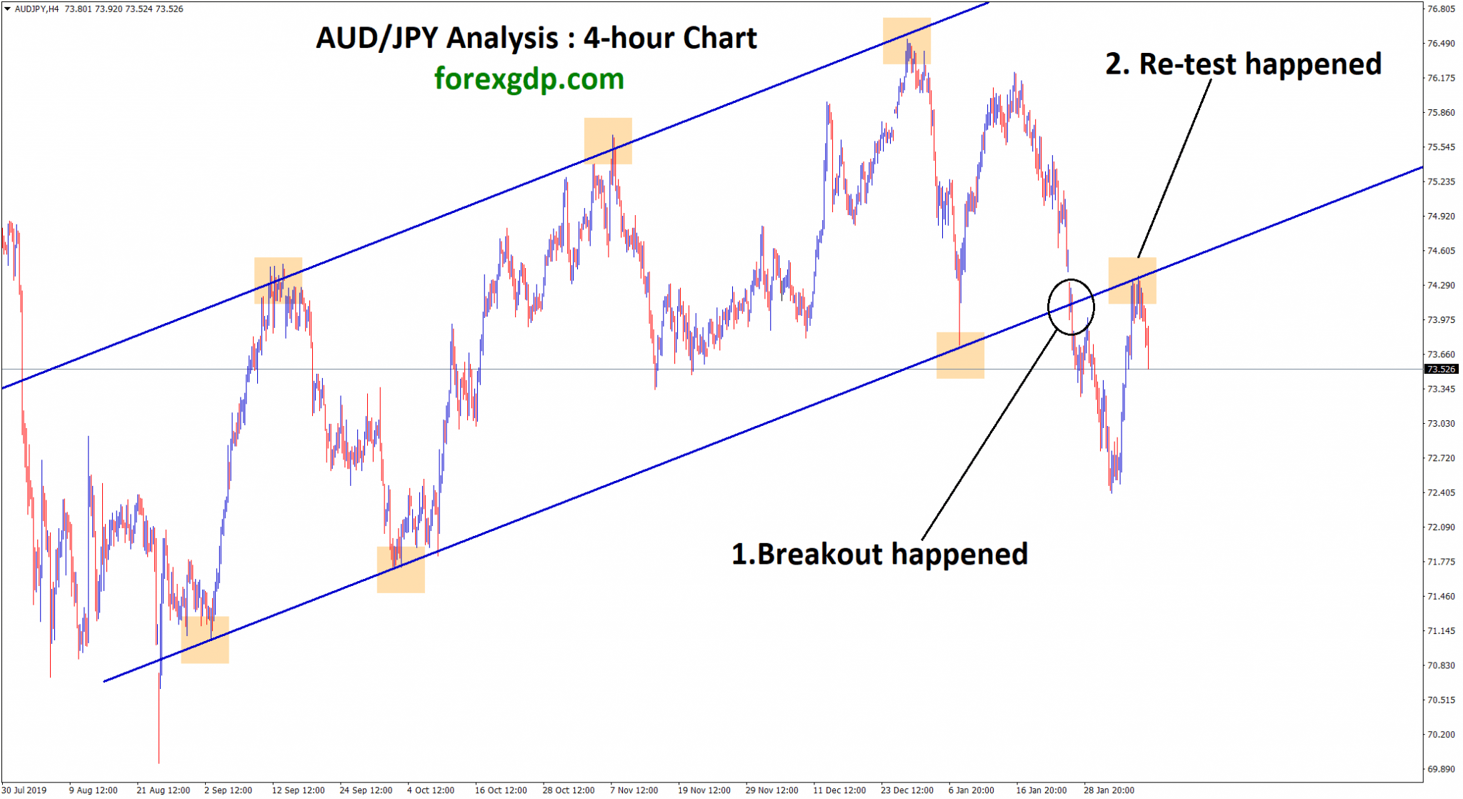 AUD JPY breakout happened at the bottom