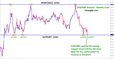 EUR GBP reached support 0.83