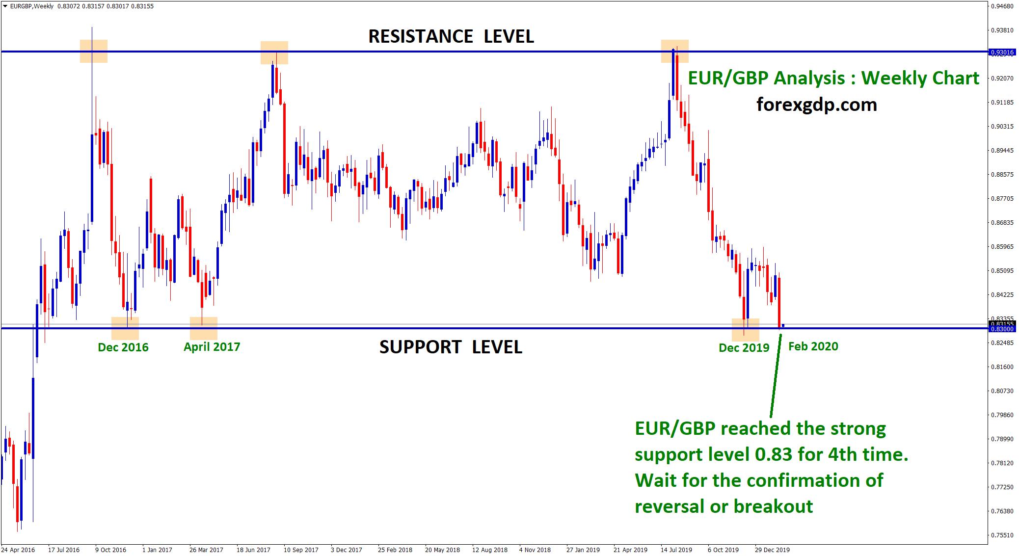 Eur/gbp or gbp eur forex mmm investment testimonials propaganda