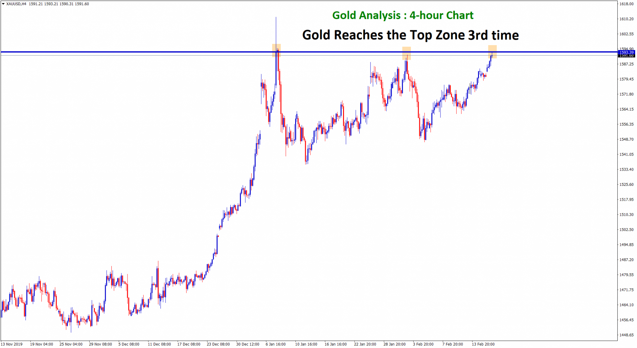 Gold forex reached resistance