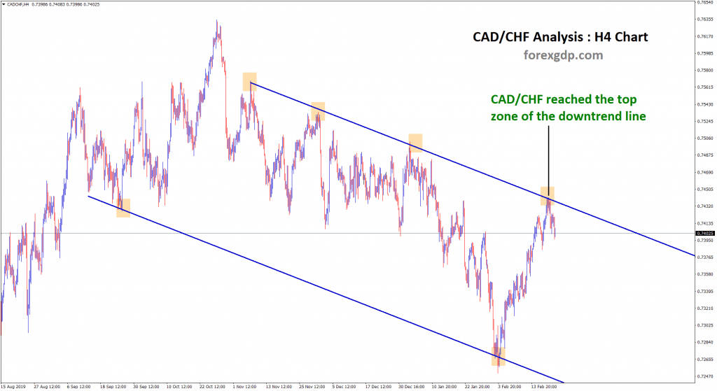 CAD CHF reached top zone in downtrend in H4 chart