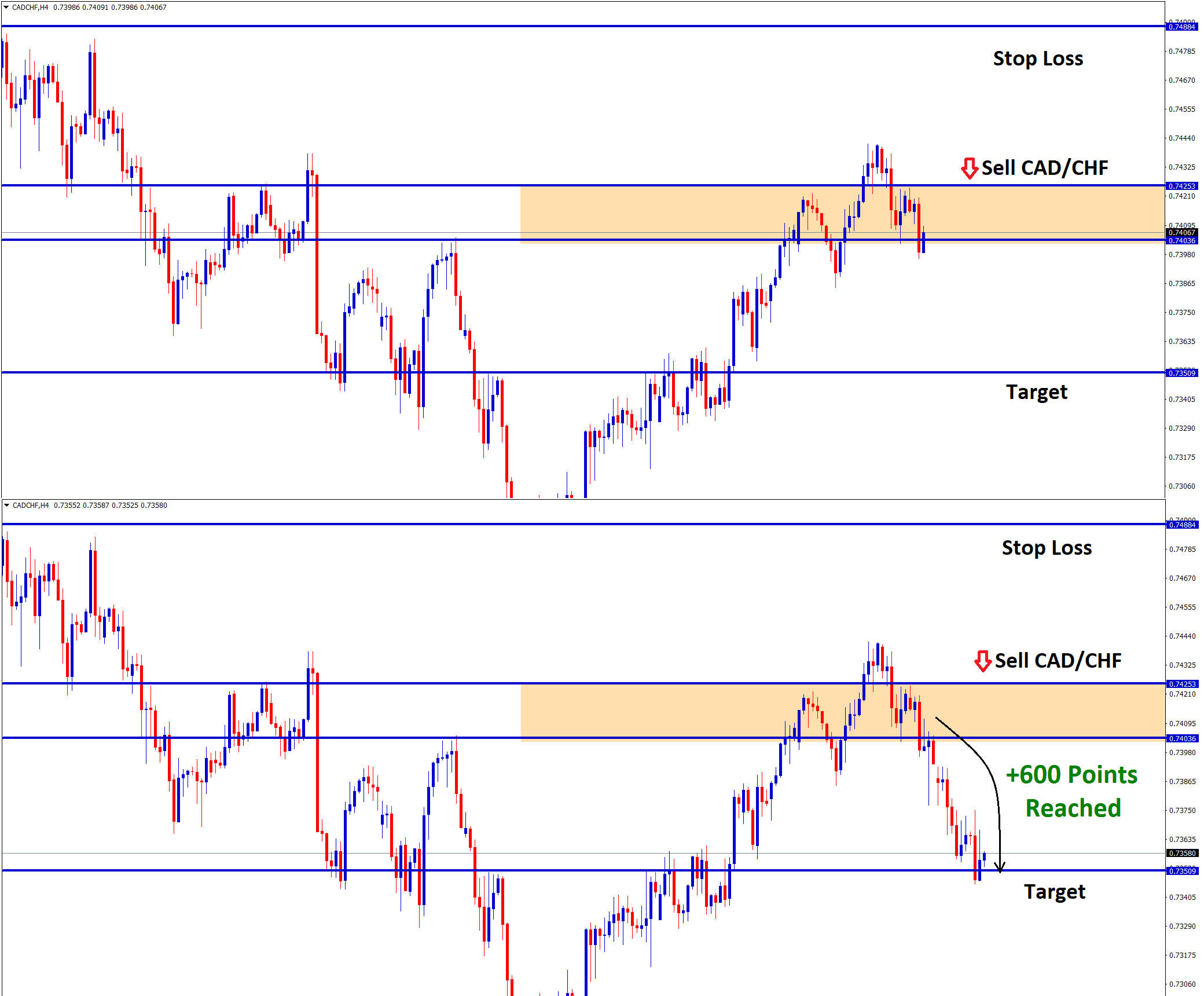 cad chf forex sell signal reached take profit