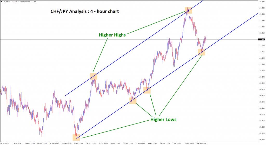 Chf jpy forex market analysis chart