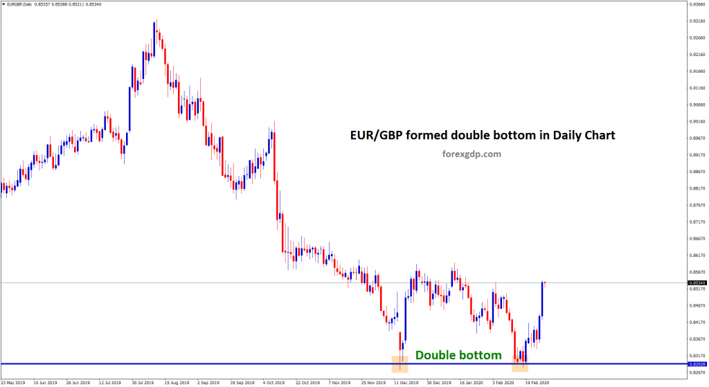 Double bottom formed in EUR GBP forex chart