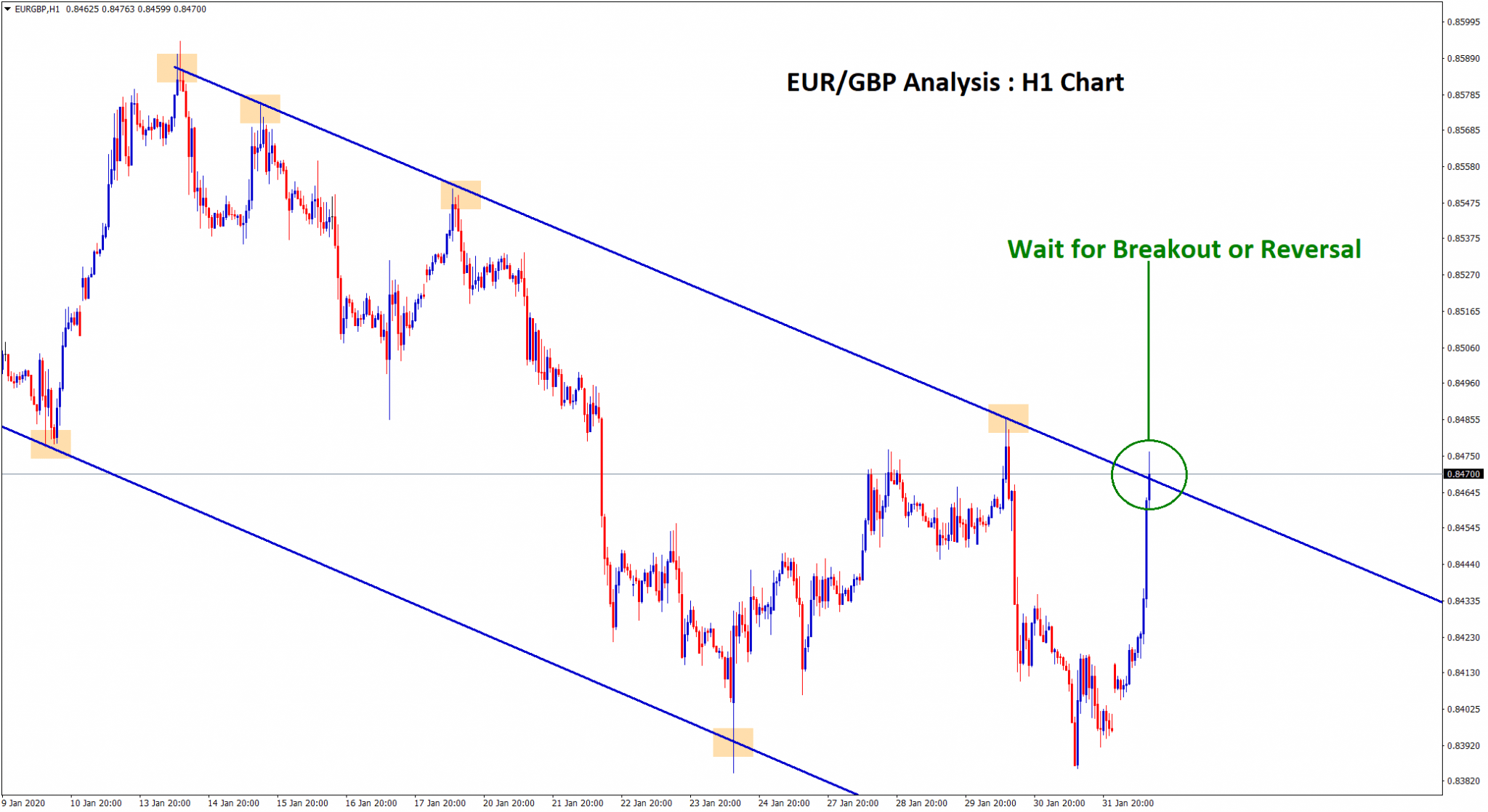 eur gbp is moving in a downtrend