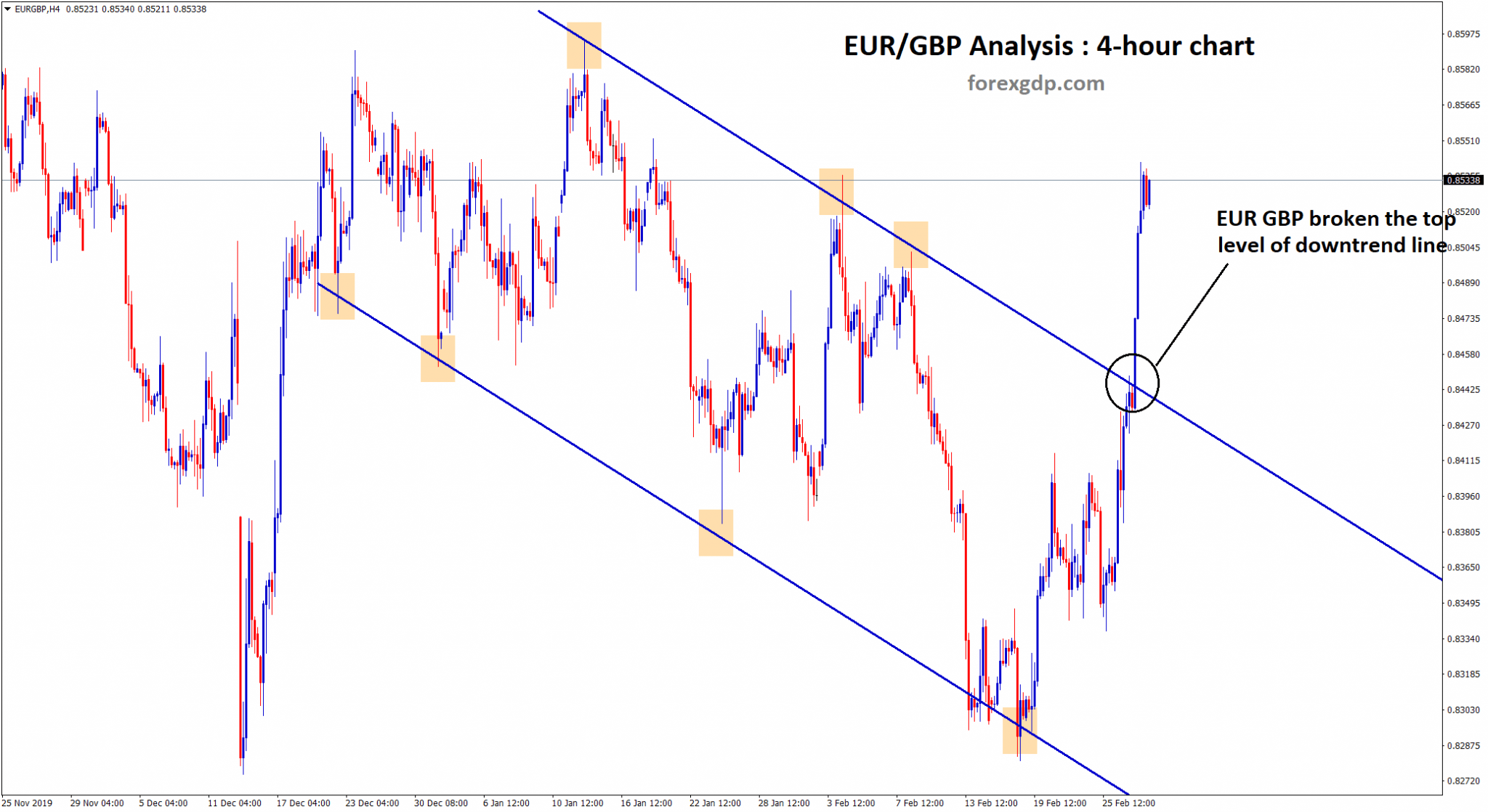 downtrend line of eur gbp breakout
