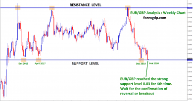 EUR GBP will reverse from this support level