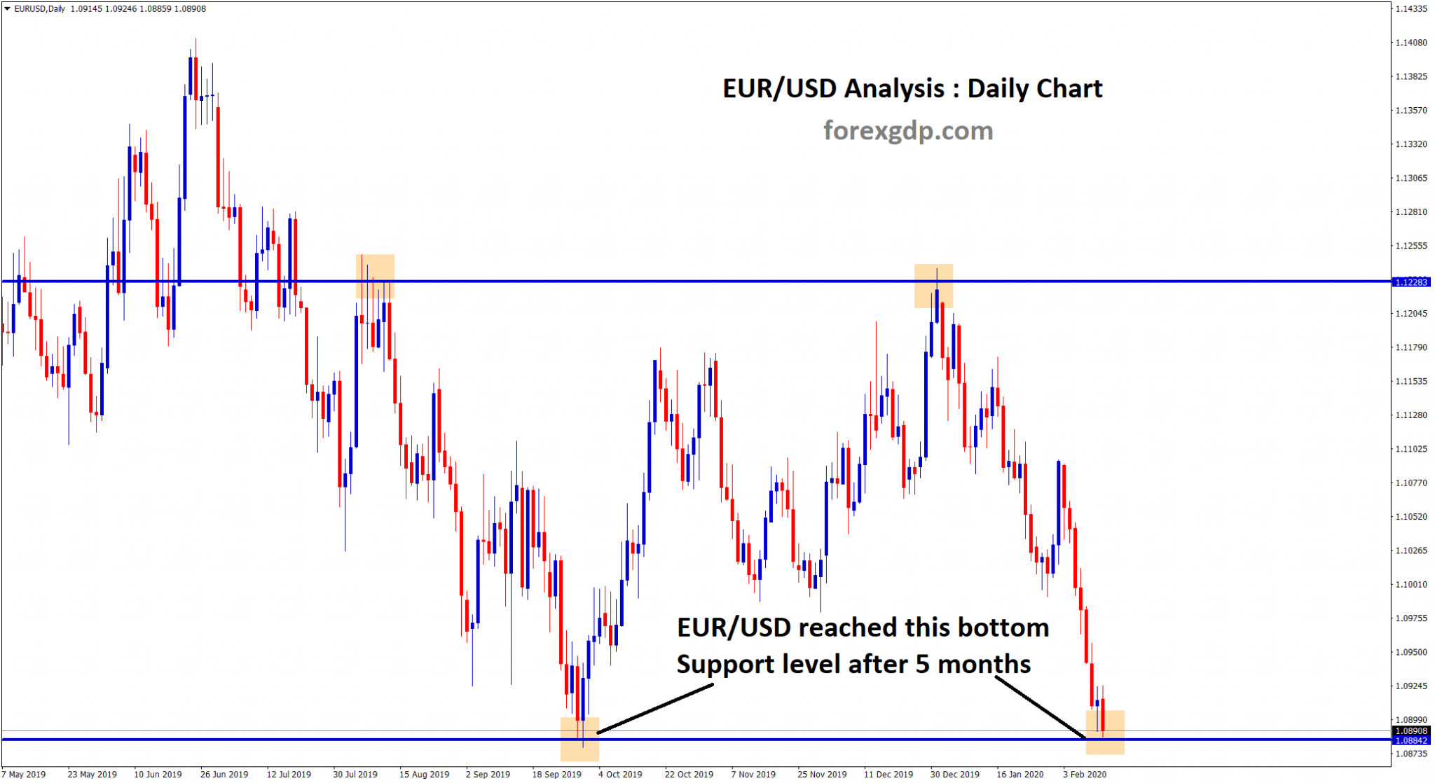 EUR USD reached the support level