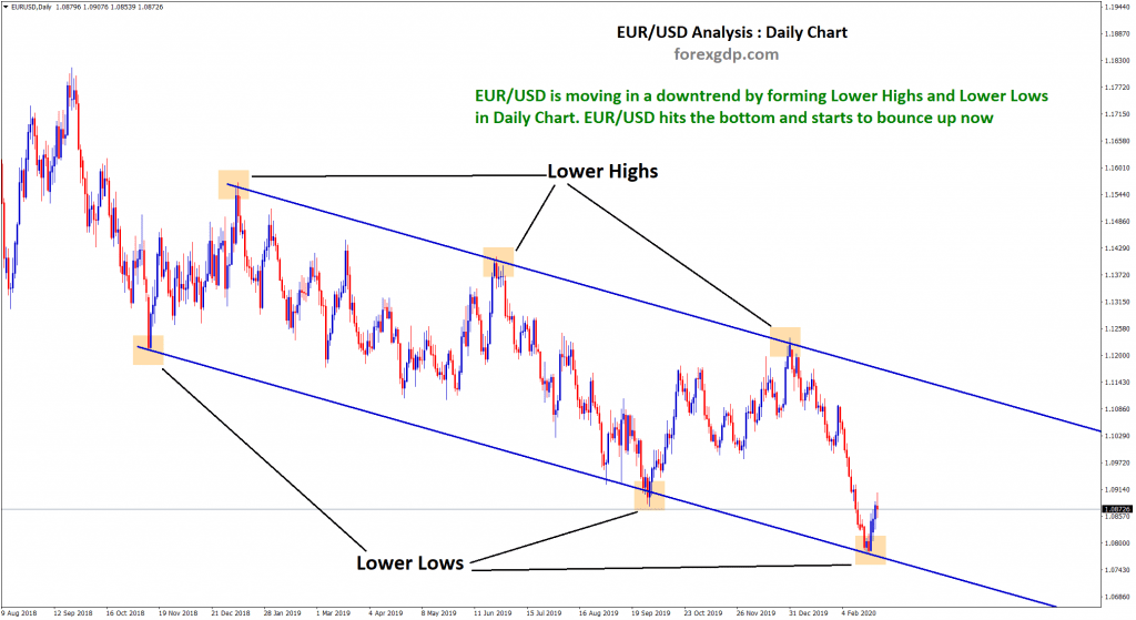 EUR USD daily chart hits the support level of down trend line