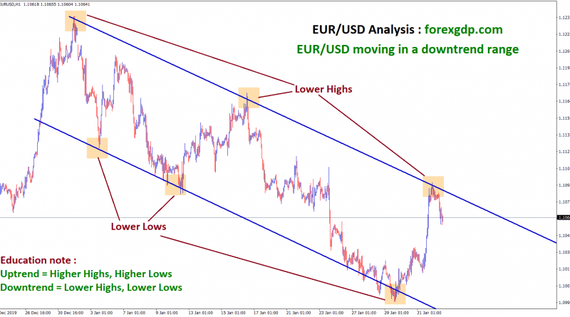 EUR USD is moving in a downtrend by forming Lower Highs, Lower Lows