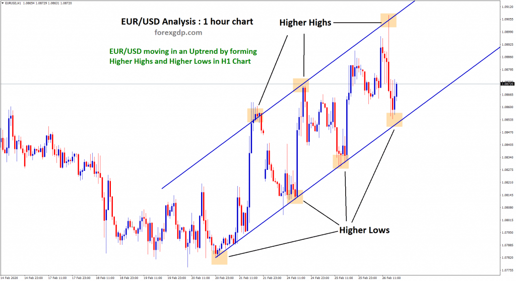 eur usd moving up now by forming higher highs higher lows in 1 hr chart