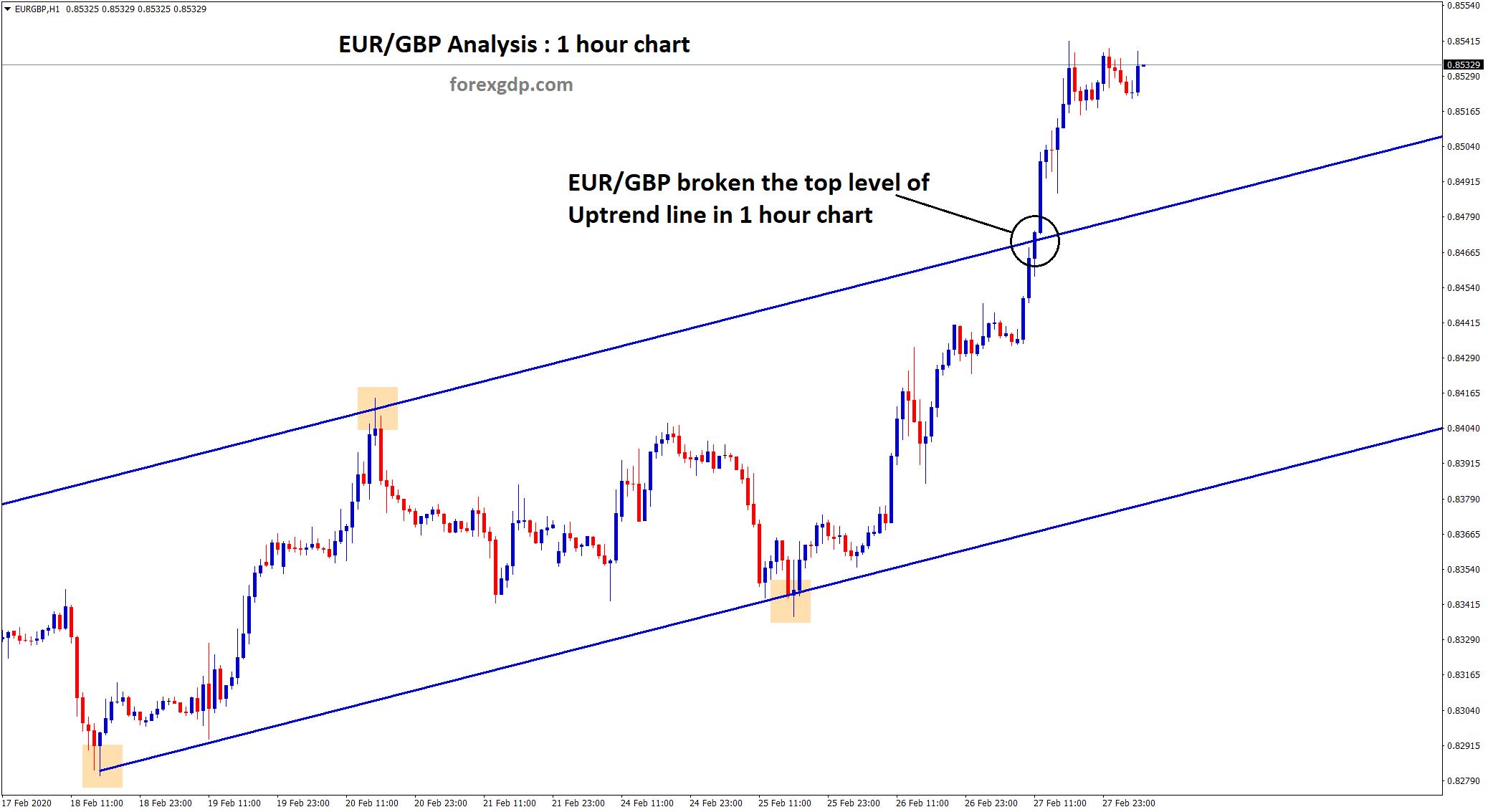 Uptrend line of EUR/GBP breakout