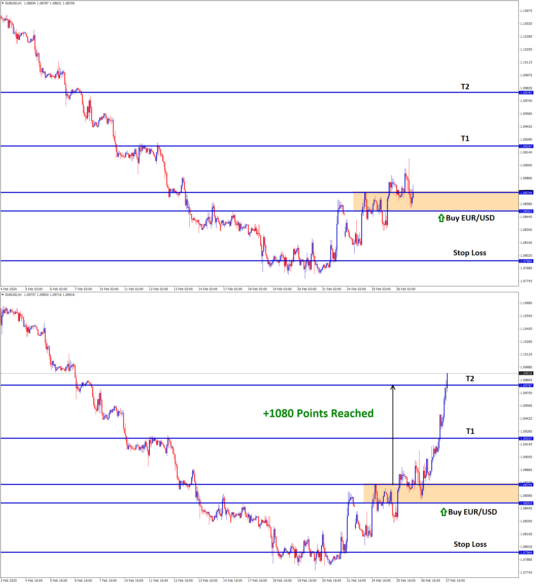 eur usd buy trade achieved 108 pips profit