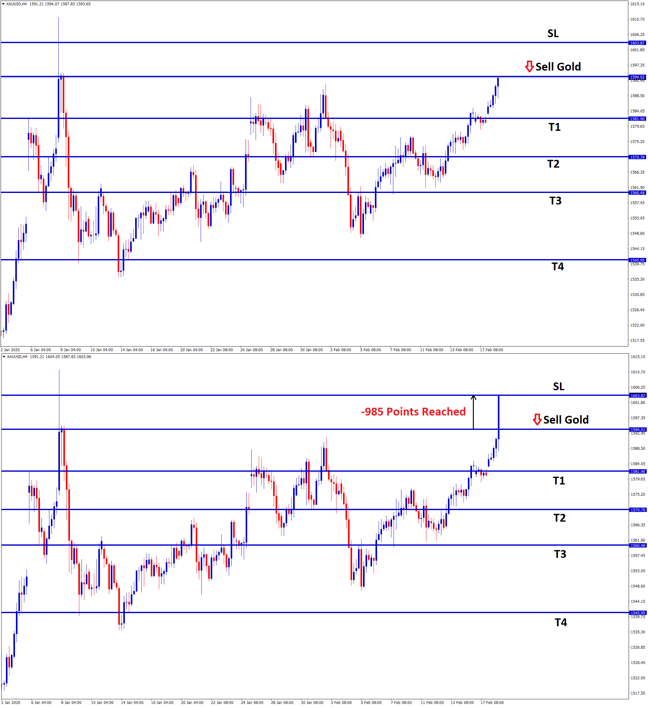 gold touched the stop loss