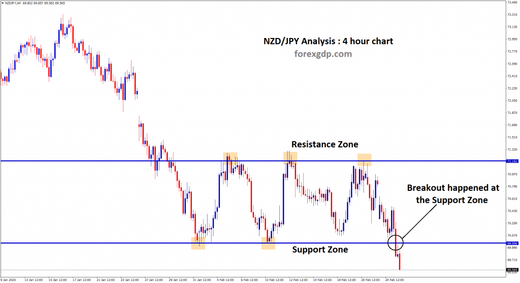 breakout happened at nzd jpy support zone