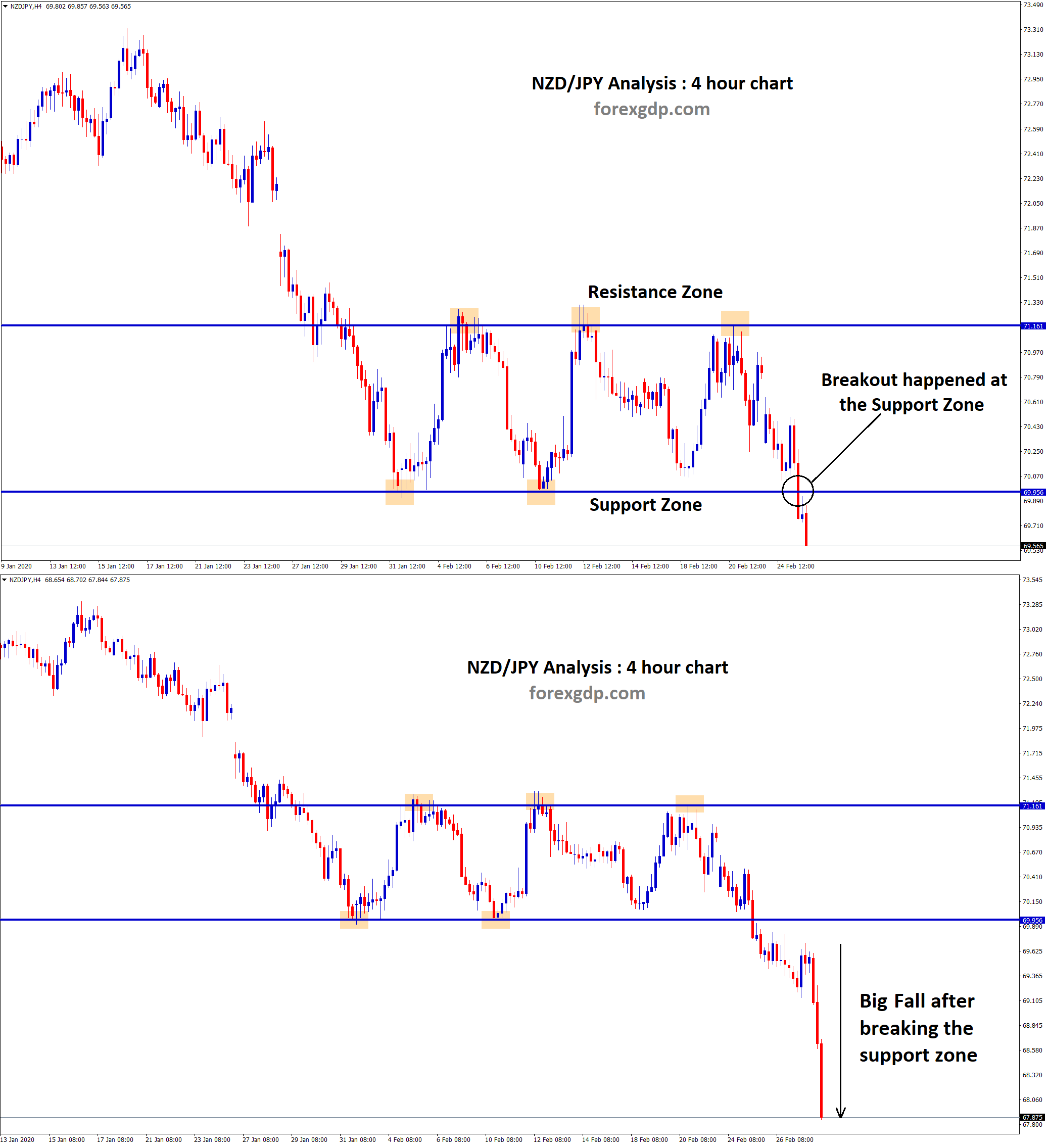 breakout happened at the support level of nzd jpy