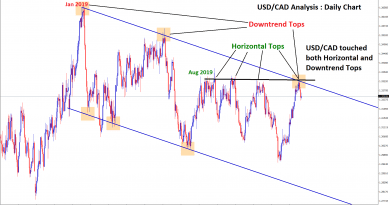 USD CAD downtrend now