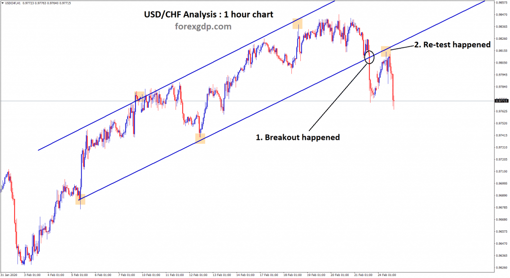 usd chf broken the support of uptrend line
