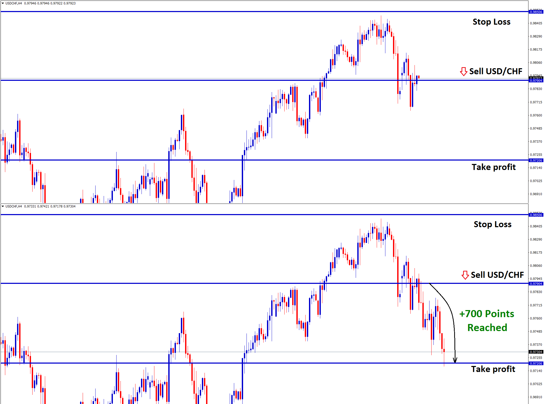 take profit achieved on usdchf sell trade signal