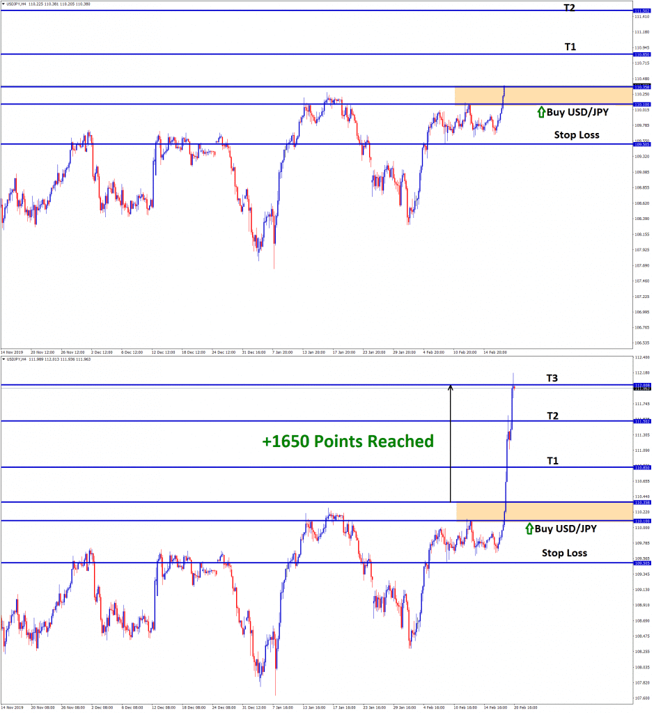 USD JPY strategy trading in buy signal