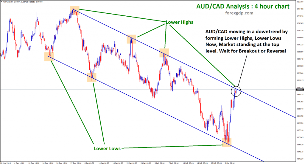 aud cad reached the top price zone of down trend line