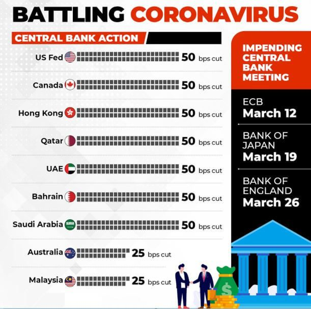 coronavirus makes central banks to cut interest rate and bps