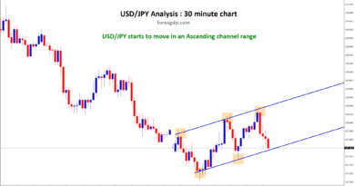 Ascending Channel printed in USD JPY M30 chart