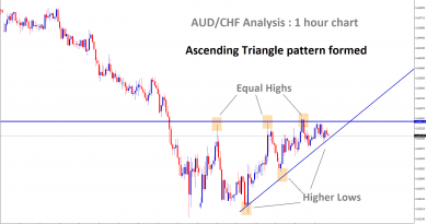 Ascending Triangle pattern found on AUD/CHF