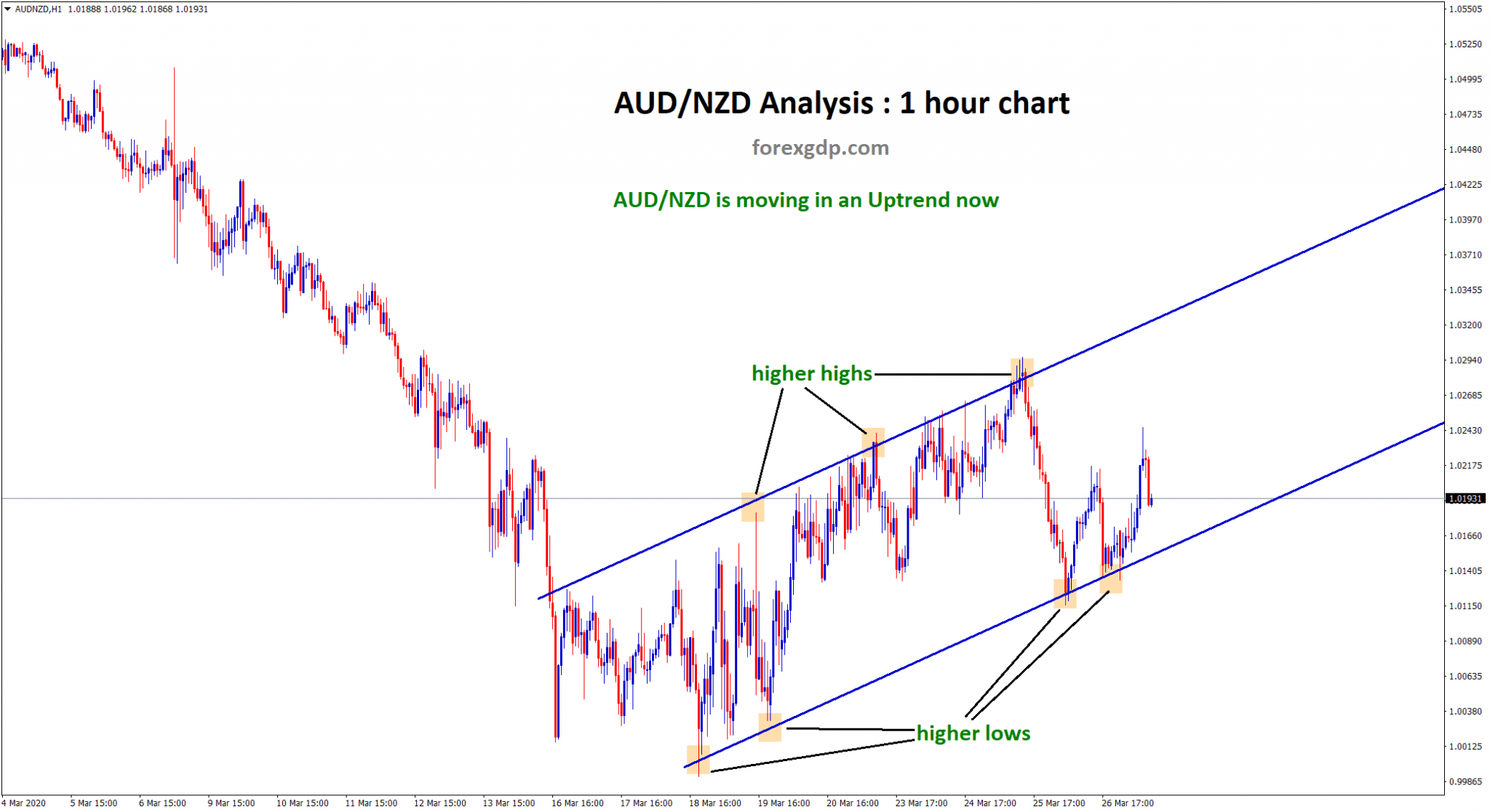 Up trend ascending channel in aud nzd