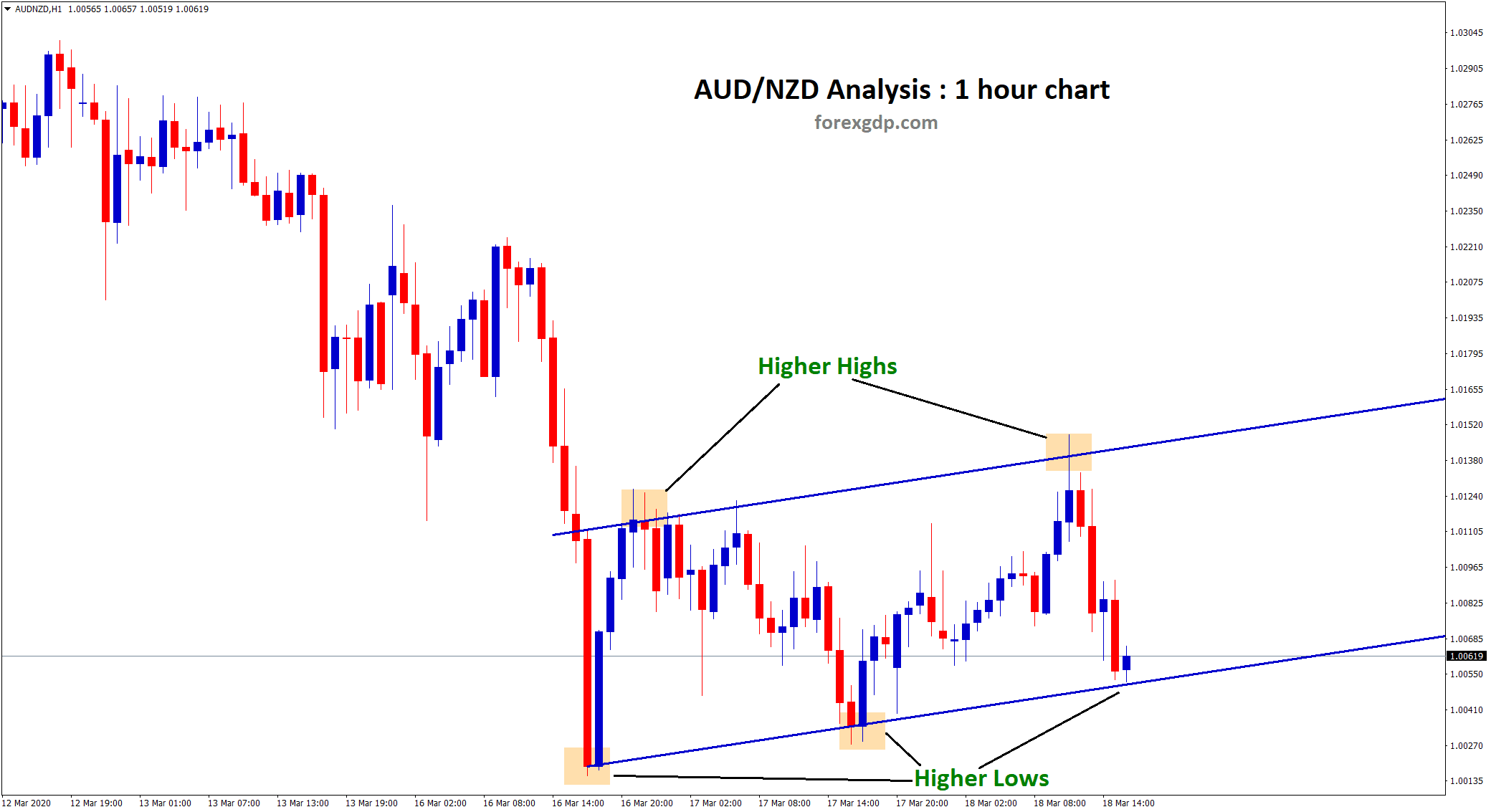 aud nzd starts to move in an uptrend