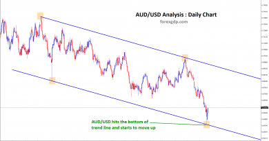 AUD USD reversal from downtrend line