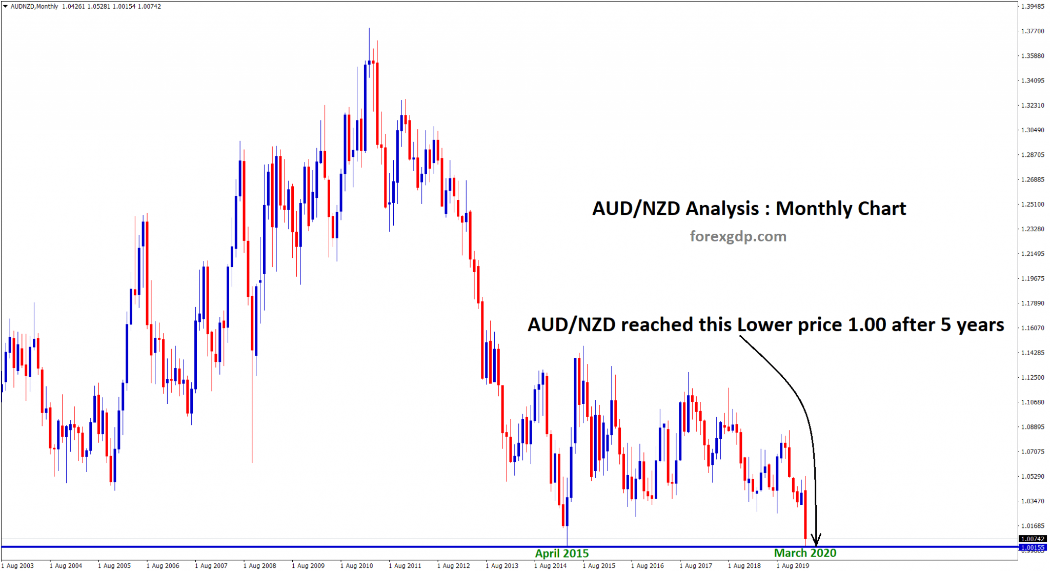 AUD NZD hits 1.00 after 5 years in March 2020