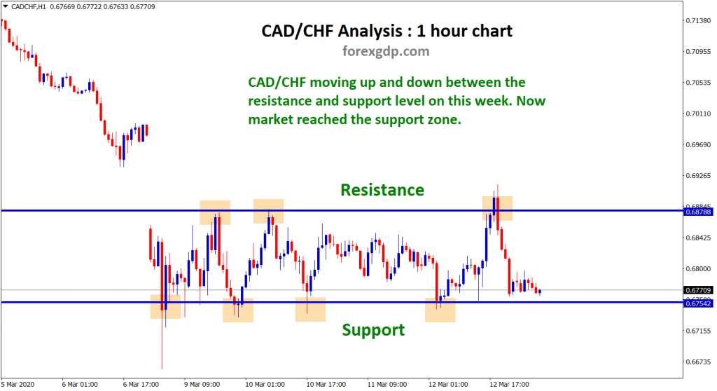 cad chf standing at support level now