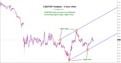 higher highs higher lows in cad chf uptrend