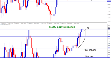 cad jpy up trend profited +160 pips