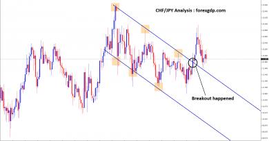 chf jpy forex breakout strategy