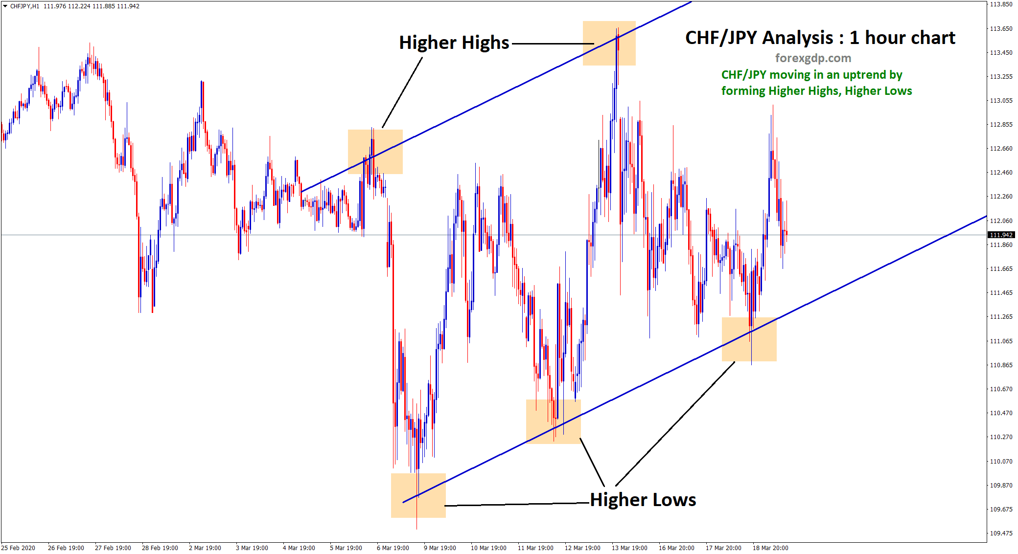chfjpy starts to move up now