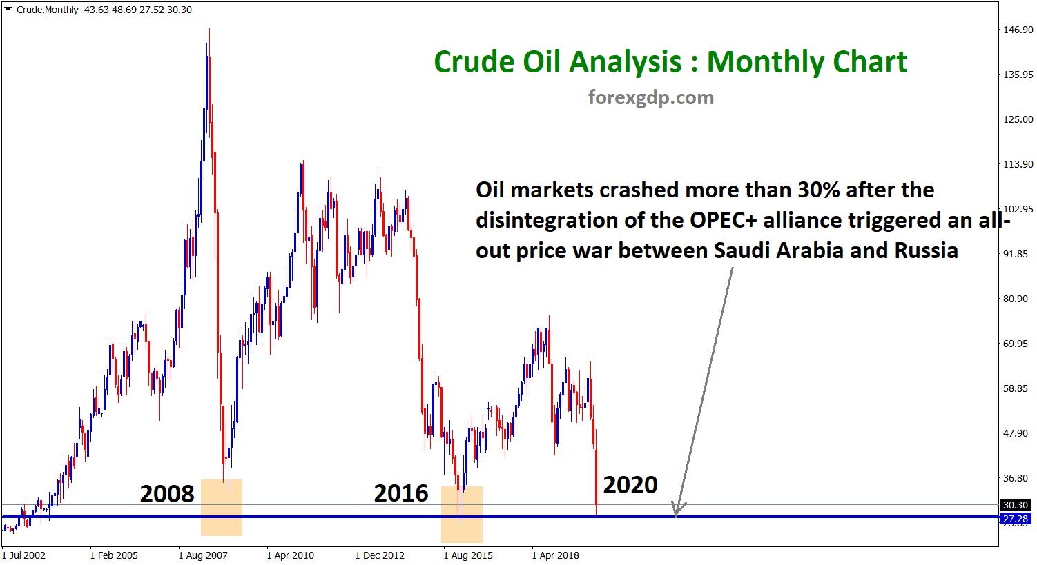 Crude oil wti usd price hits the bottom