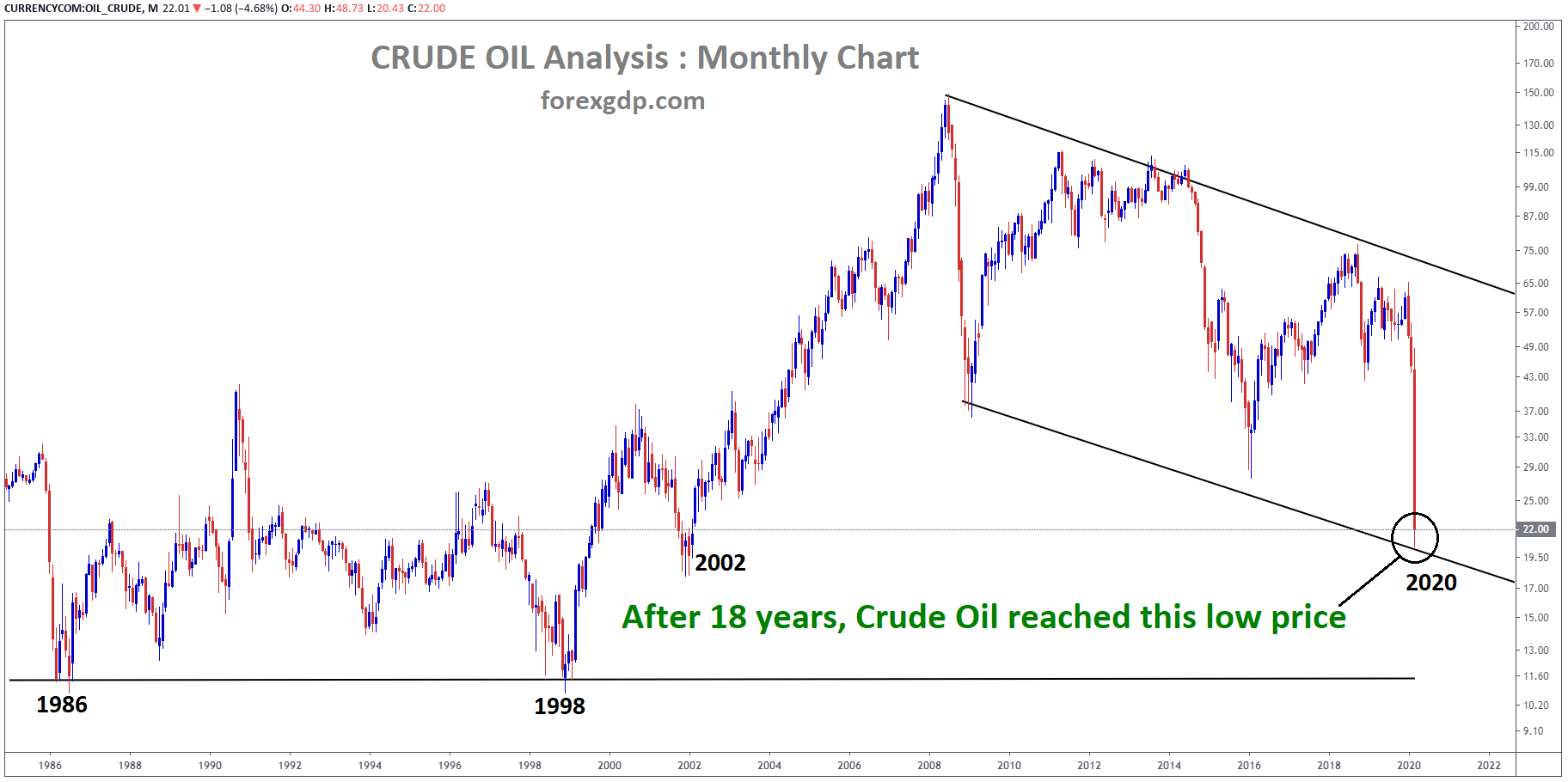WTI USD crude oil price hits low after 18 years