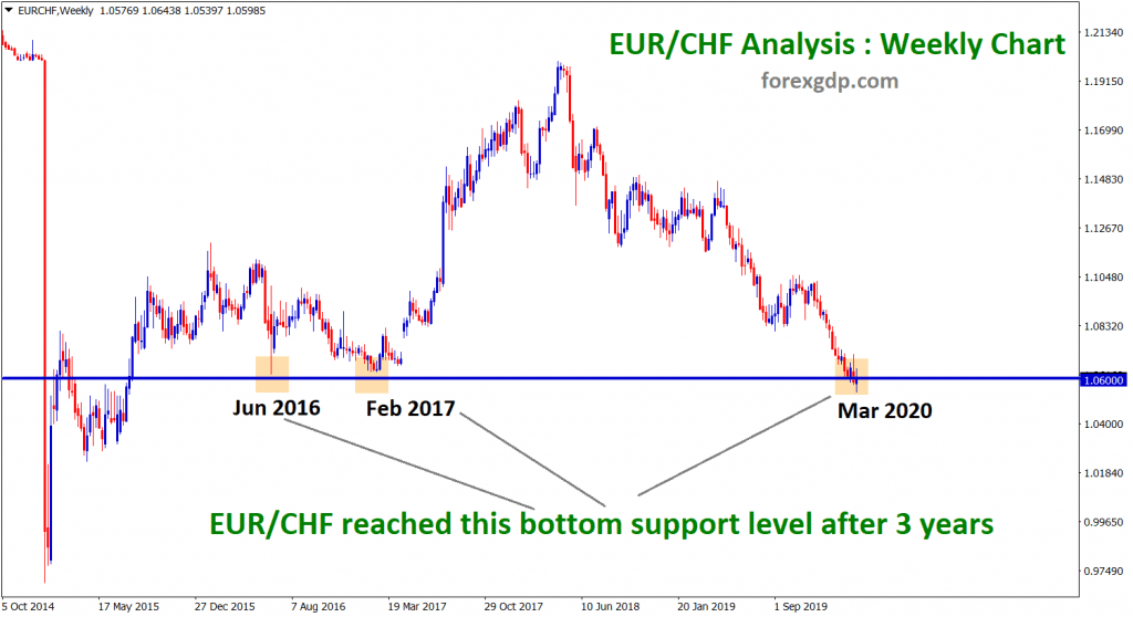 EUR CHF reached the support level after 3 years
