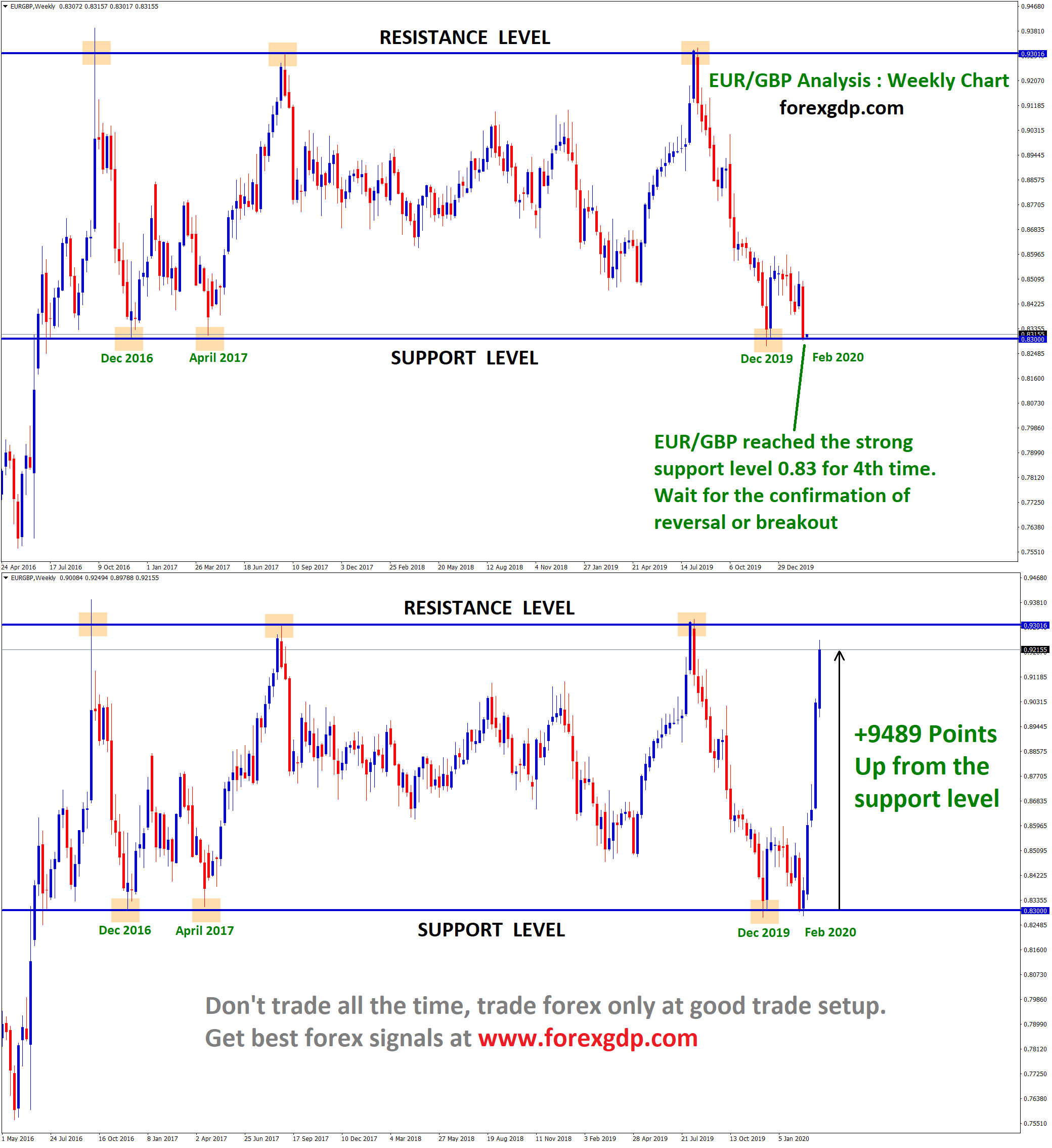 eur gbp went up +948 pips in few days due to coronavirus