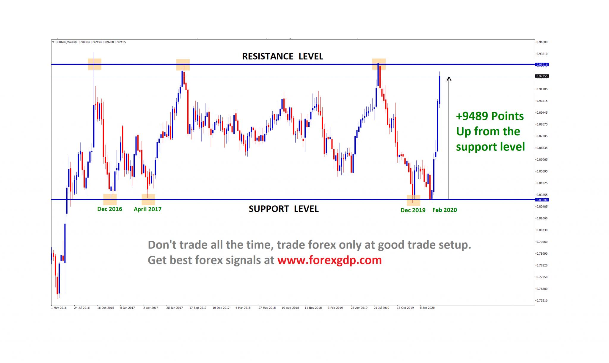 EUR/GBP Support level reversal