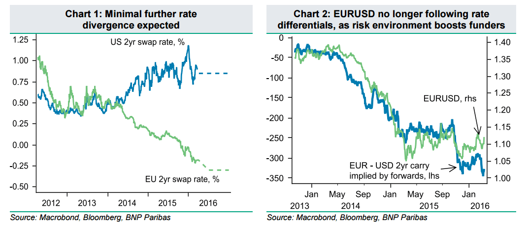 eur usd further rate divergence expected