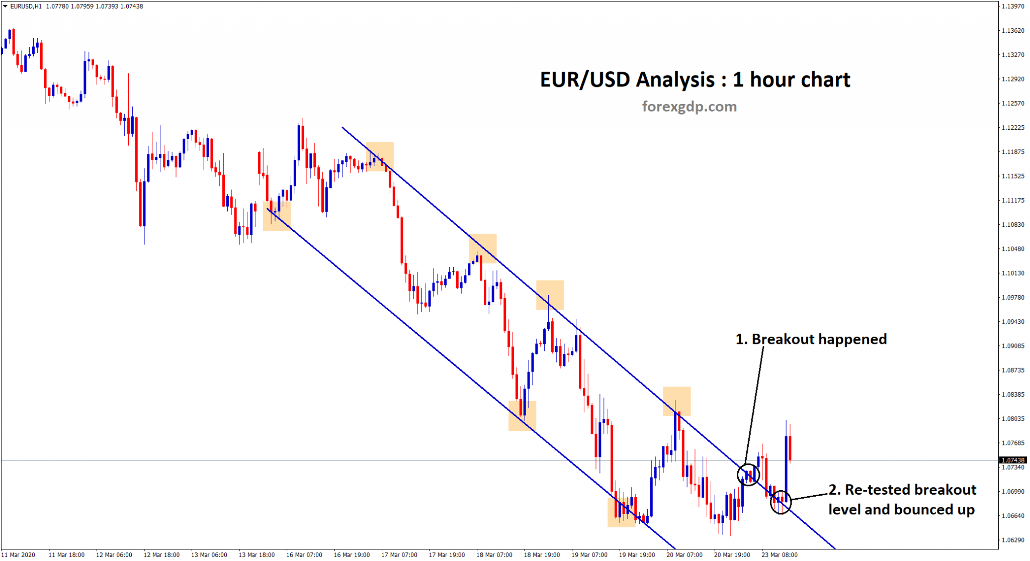 EUR USD breakout and re-test happend