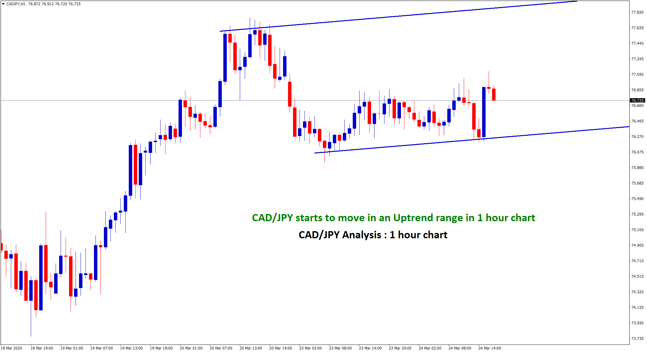Ranging trend started in CADJPY 1 hour chart
